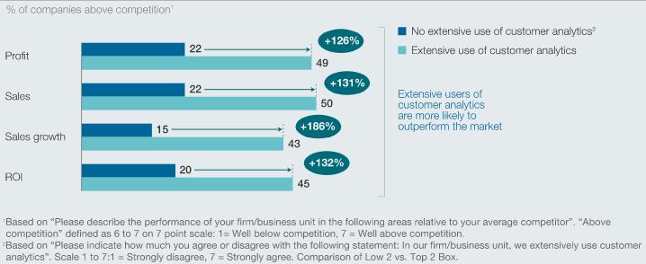 McKinsey DataMatics: использование клиентской аналитики в 3 раза повышает вероятность приростаоборота