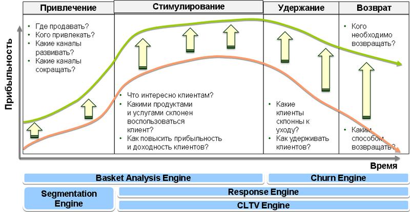 Data mining на стадиях жизненного циклаклиента