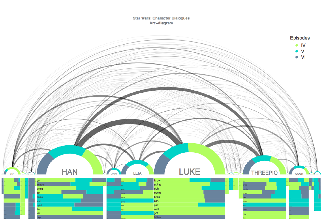 Диалоги Star Wars в виде арочной диаграммы и другие находки каталогаDataVizProject